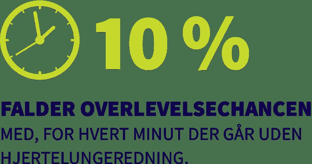 10% falder overlevelsechancen med, for hvert minut der går uden hjertelungeredning