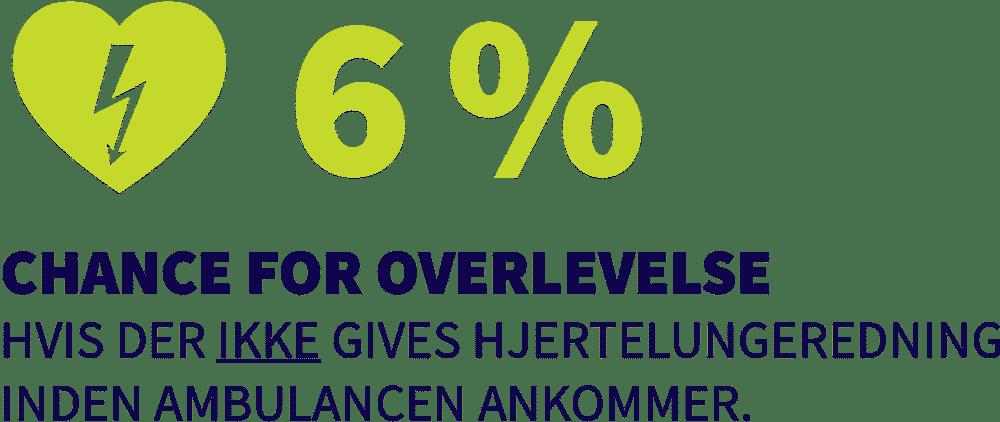 6 % chance for overlevelse, hvis der ikke gives har inden ambulancen ankommer